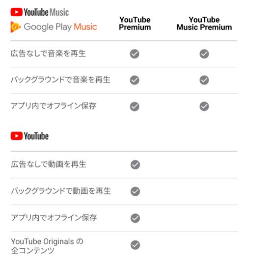 youtubeミュージックとyoutubeプレミアムの違い